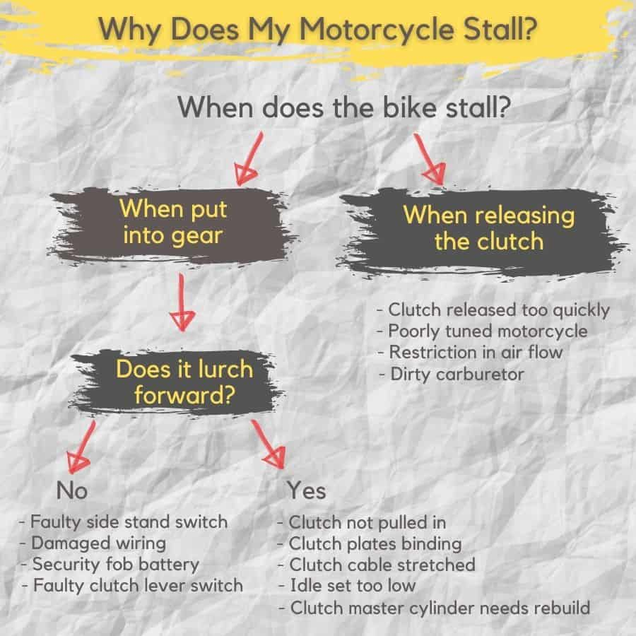 Diagram to diagnose motorcycle that dies when put into gear